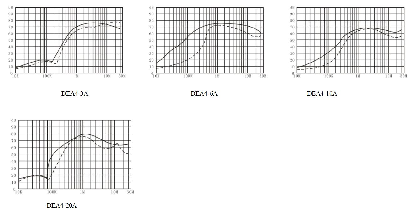 DAA1  Series EMI power noise filters (2)